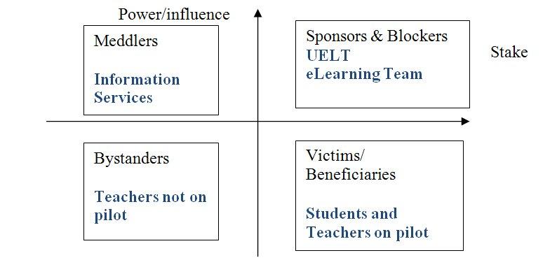 Unchanged Organisational Needs And Stakeholders